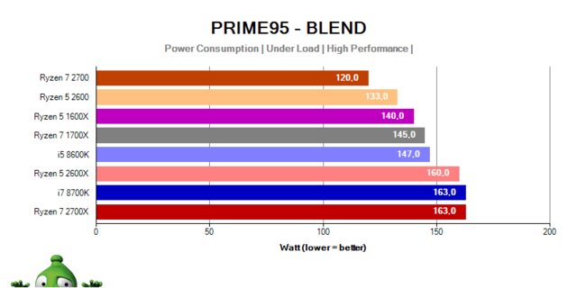 AMD Ryzen 7 2700X; Ryzen 7 2700; Ryzen 5 2600X; Ryzen 5 2600; power compsumption prime 95 blend