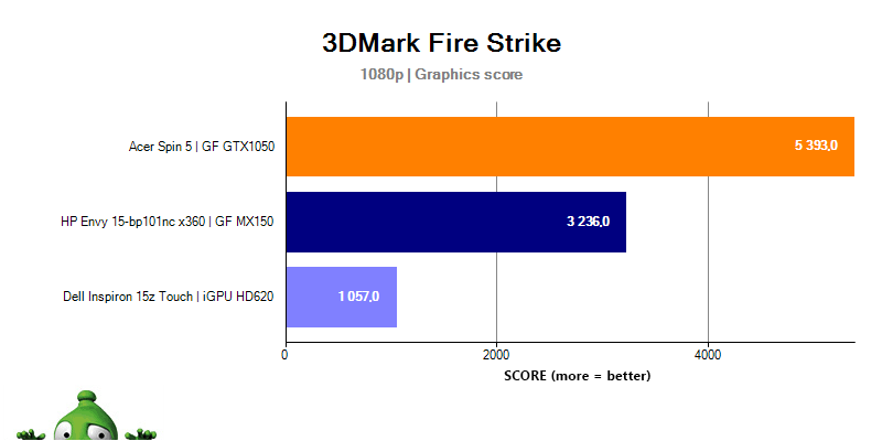 HP Envy 15 3DMark Fire Strike