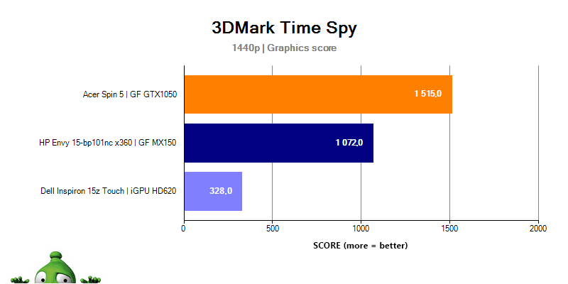 HP Envy 15 3DMark Time Spy
