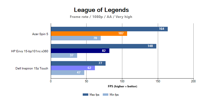 HP Envy 15 performance in League of Legends