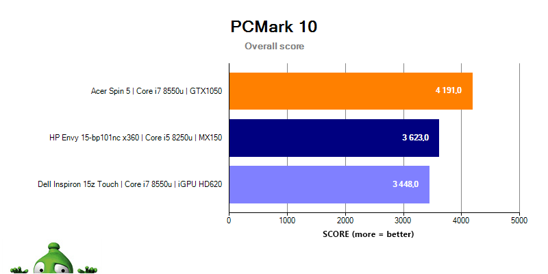 HP Envy 15 PCMark 10 Total Scores