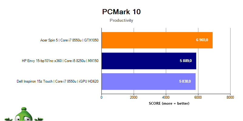 HP Envy 15 PCMark 10 Productivity