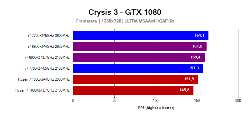 AMD Ryzen 7 1800X vs Intel Core i7 6900K and 7700K in the Crysis 3 game