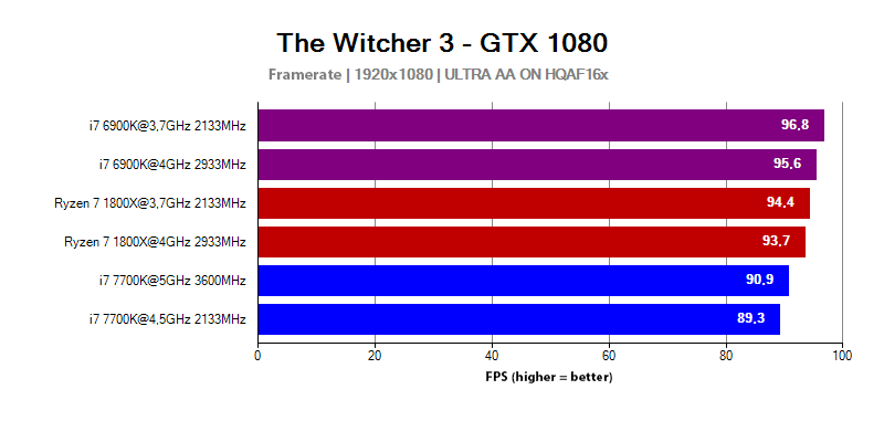 AMD Ryzen 7 1800X results in The Witcher 3 game with 1920x1080 resolution