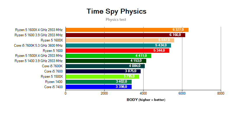 Ryzen 5 vs. Core i5 in the Time Spy Physics test