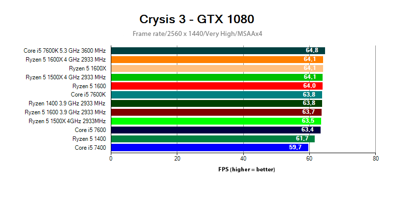 Ryzen 5 vs. Core i5 in Crysis 3 at 2560x1440