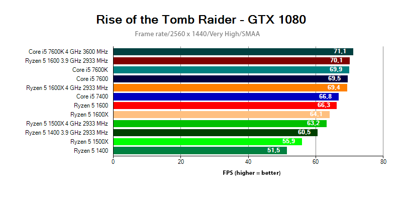 Ryzen 5 vs. Core i5 - FPS comparison at Rise of the Tomb Raider