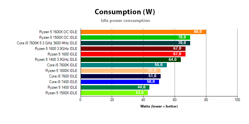 Power consumption comparison for Ryzen 5 and Core i5 in IDLE state