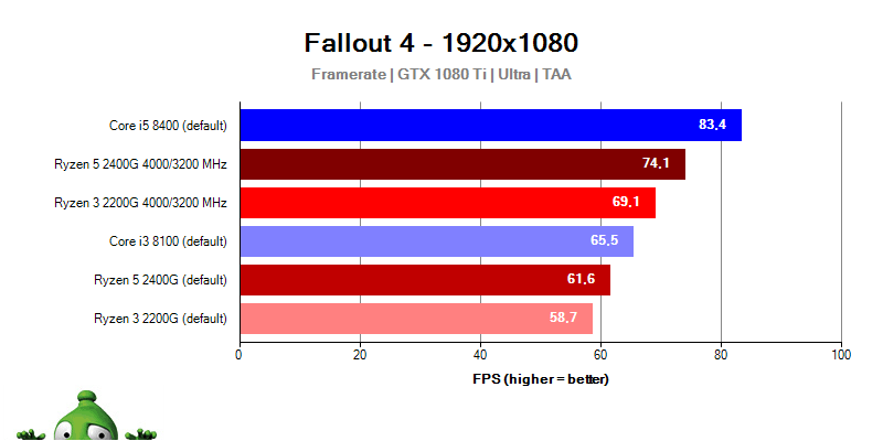 Intel Coffee Lake; Fallout 4
