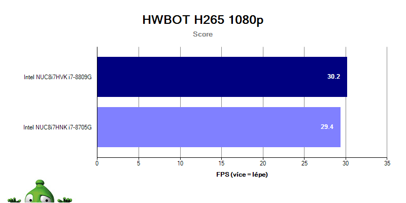Intel NUC Hades Canyon; HWBOT H265