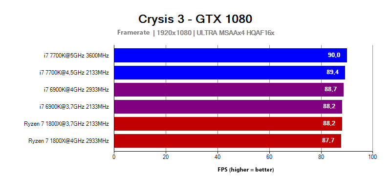 AMD Ryzen 7 processor test in the Crysis 3 game