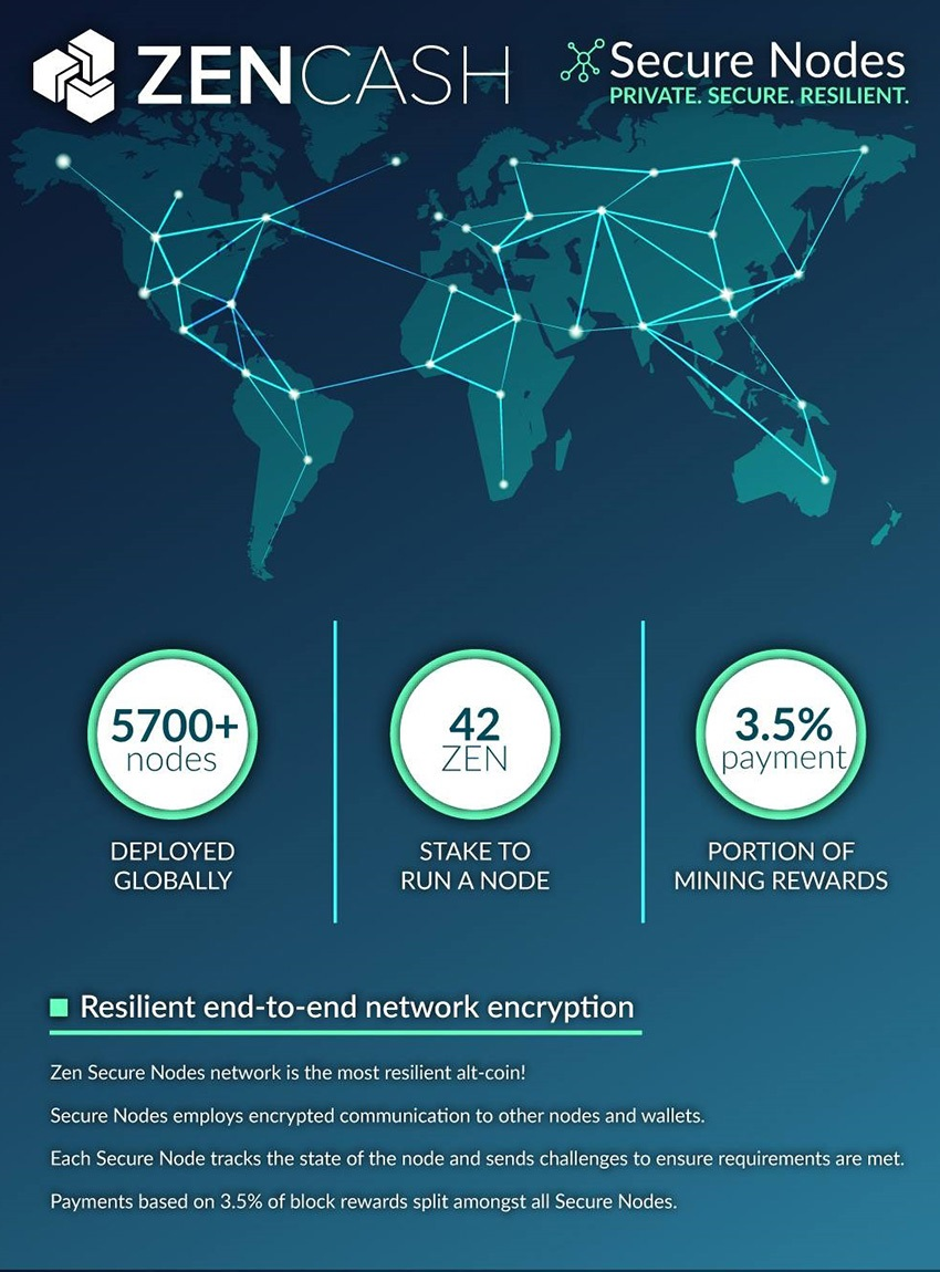 ZenCash; Secure Nodes