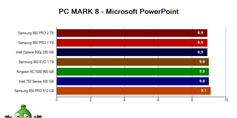 SSD Intel Optane 900p; PC MARK 8 Microsoft Power Point
