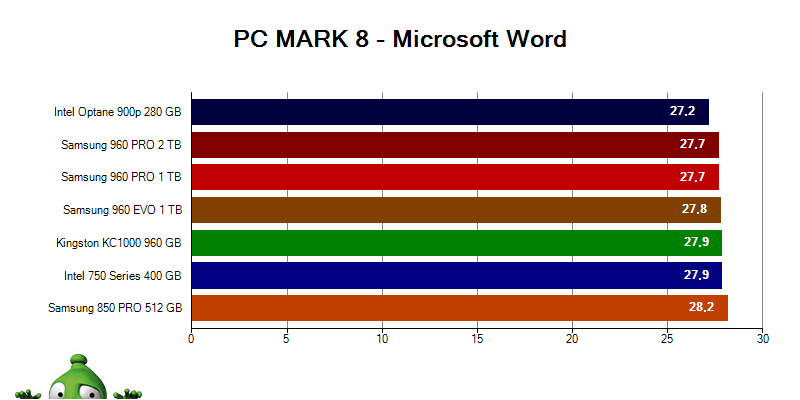 Intel Optane 900p; PC MARK 8 Microsoft Word