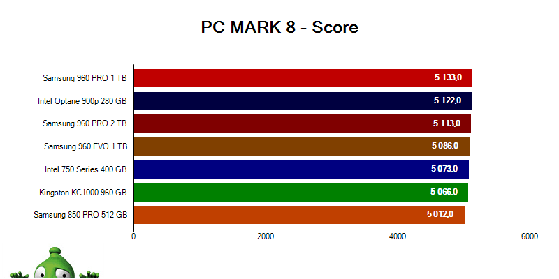 Intel Optane 900p; PC MARK 8 SCORE