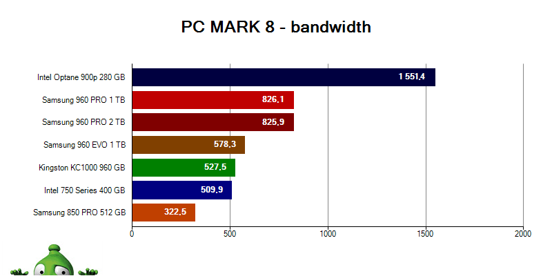 Intel Optane 900p; PC MARK 8 Storage Bandwidth