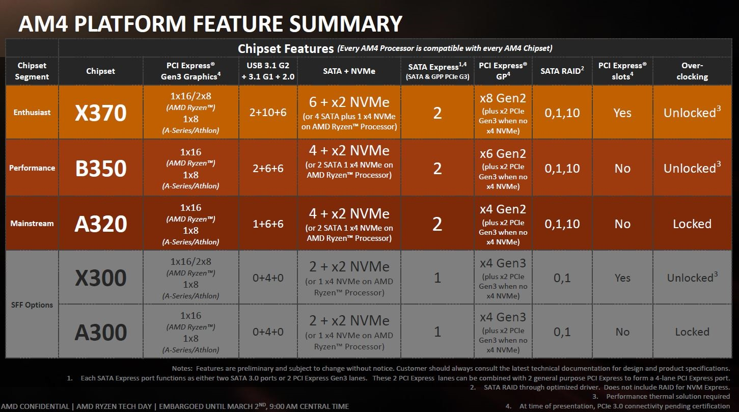 Platforma AM4; chipset X370 – summary of parameters and specifications