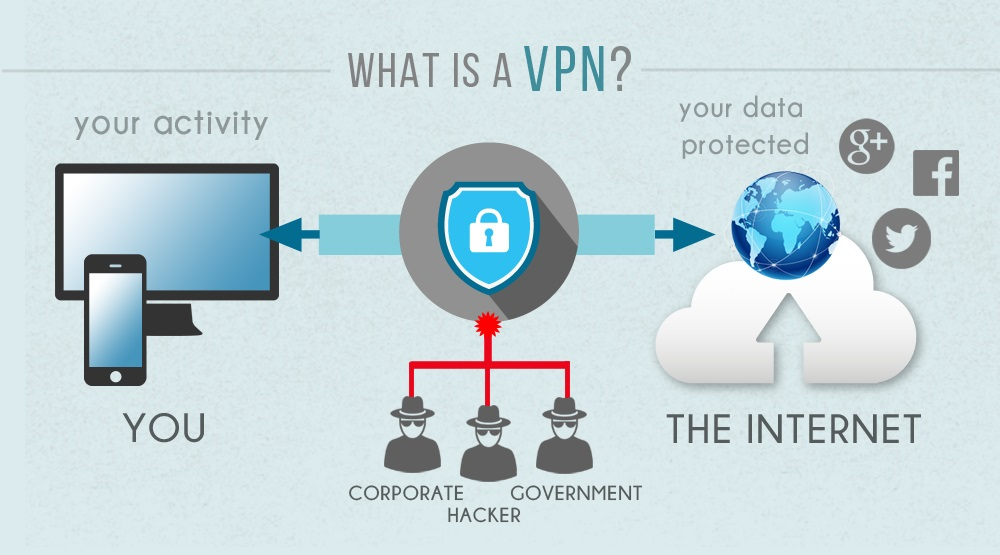 What is VPN - infographic