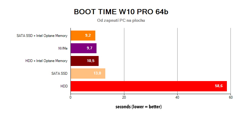 BOOT TIME HDD Intel Optane Memory SSD NVMe